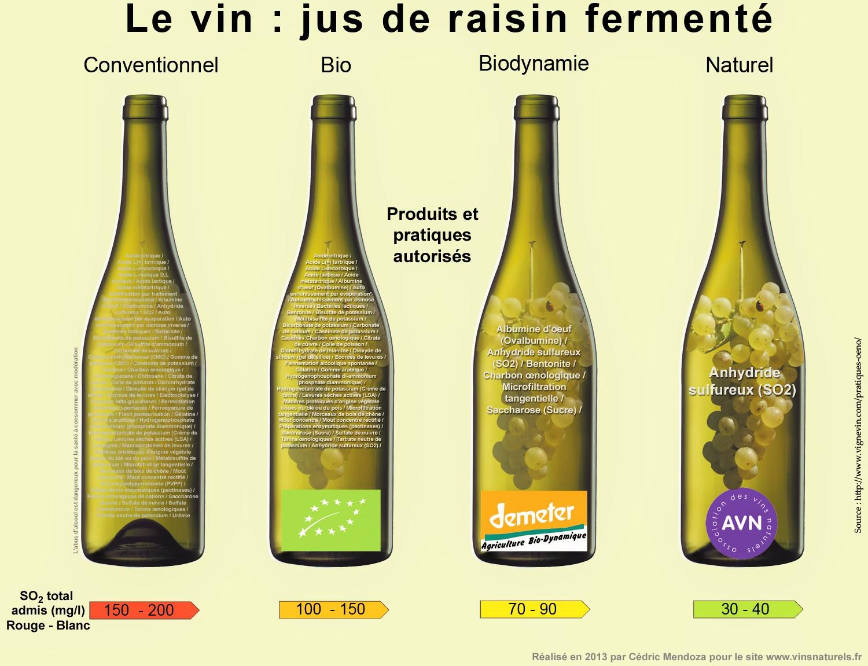 vin-naturel-biodynamie-différence